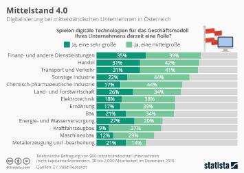 Infografik - Digitalisierung bei mittelständischen Unternehmen in Österreich