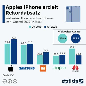 Infografik - Quartalszahlen zum weltweiten Smartphone Absatz