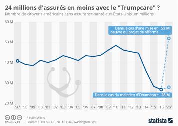 """Infographie - 24 millions d'assurés en moins avec le """"Trumpcare"""" ?"""