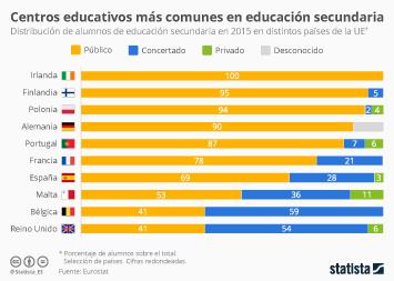 Infografía - Distribución de alumnos por tipos de centros educativos en la UE