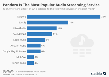 Infographic: Pandora Is The Most Popular Audio Streaming Service | Statista
