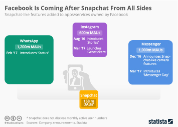 Infographic: Facebook Is Coming After Snapchat From All Sides | Statista