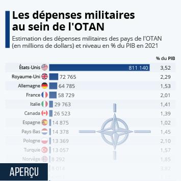 Infographie: Les dépenses militaires au sein de l'OTAN | Statista