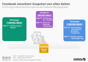Infografik: Facebook attackiert Snapchat von allen Seiten  | Statista