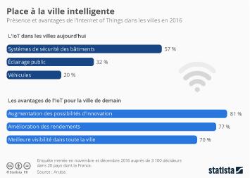 Infographie: Place à la ville intelligente | Statista