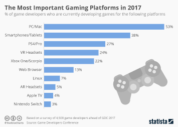 Infographic - Most important gaming platforms
