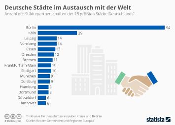 Infografik: Deutsche Städte im Austausch mit der Welt | Statista