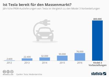 Infografik: Ist Tesla bereit für den Massenmarkt? | Statista