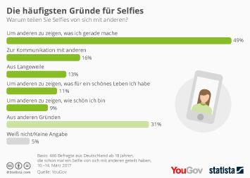 Infografik - Die haufigsten Gruende fuer Selfies
