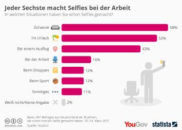 Infografik - Orte, an denen die Deutschen Selfies machen