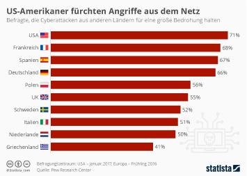 Infografik - Bedrohung durch Cyberattacken aus anderen Ländern
