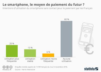 Infographie - Le smartphone, le moyen de paiement du futur ?