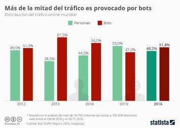 Infografía - Los bots son responsables de más de la mitad del tráfico online