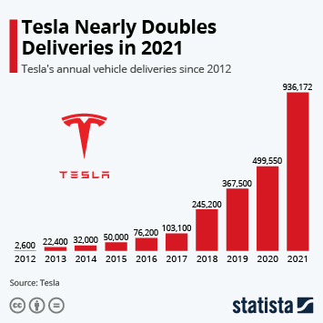 Tesla Deliveries Soared to New Heights in 2019