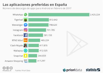 Infografía: Las apps preferidas en España | Statista