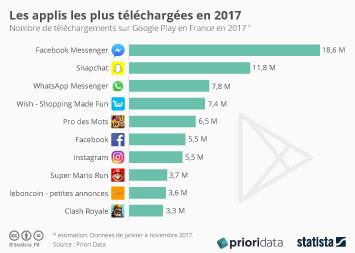 Infographie - Le Top 10 des applis en France en 2017