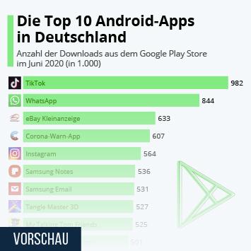 Infografik - Die Top 10 Android Apps in Deutschland
