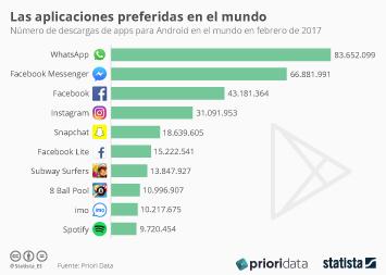 Infografía - Las apps más populares del mundo