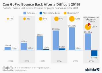 Infographic: Can GoPro Bounce Back After a Difficult 2016? | Statista