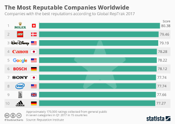 Infographic: The Most Reputable Companies Worldwide | Statista