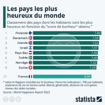 Infographie - classement pays les plus heureux du monde