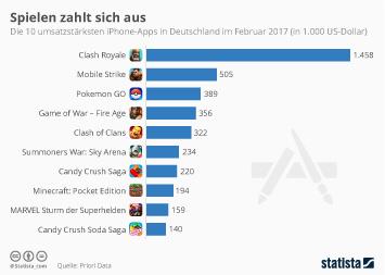 Infografik - Die 10 umsatzstärksten iPhone Apps in Deutschland