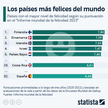 Infografía: España mejora su índice de felicidad respecto a 2016 | Statista