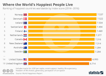 Infographic: The Nordic Are a Happy Bunch | Statista