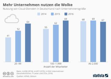 Infografik - Diese Infografik zeigt die Nutzung von Cloud-Diensten in Deutschland nach Unternehmensgröße