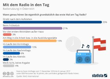 Link zu Mit dem Radio in den Tag Infografik