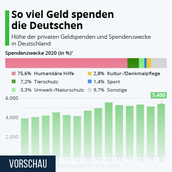 Infografik: So viel Geld spenden die Deutschen | Statista