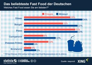 Infografik: Das beliebteste Fast Food der Deutschen | Statista