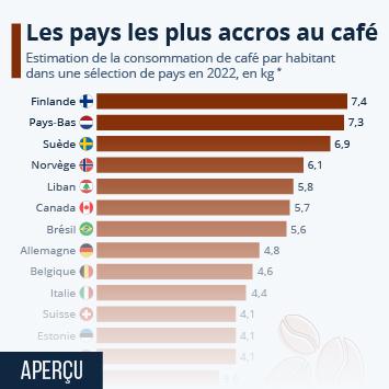 Infographie: Les pays les plus accros au café | Statista