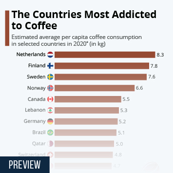 Link to The Countries Most Addicted to Coffee Infographic
