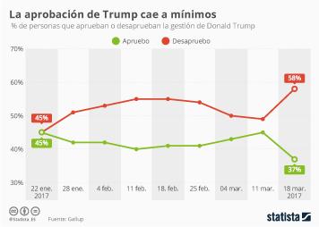 Infografía: Un 58% de los estadounidenses desaprueba la gestión de Trump | Statista