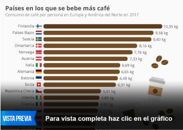 Infografía: ¿Quieres un café? | Statista