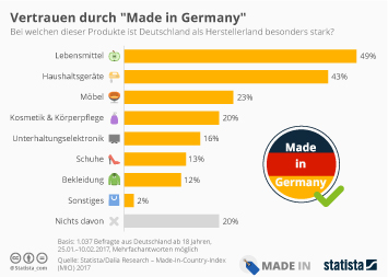 Infografik - Produkte bei denen Deutschland besonders stark ist