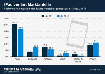 Infografik: iPad verliert Marktanteile.   Statista