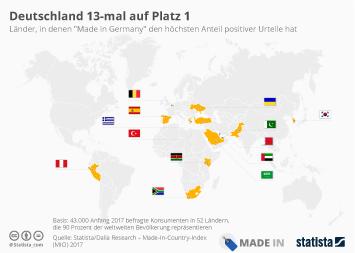 Infografik - Ländern in denen Made in Germany den besten Ruf hat