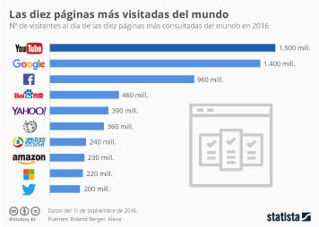 Infografía: Youtube supera a Google en número de visitantes  | Statista