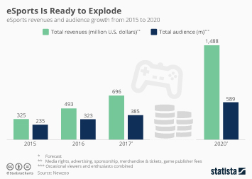 Infographic: eSports Is Ready to Explode | Statista