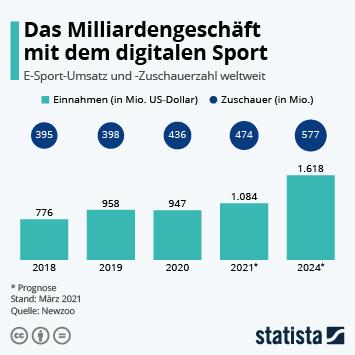 Infografik - eSport Umsatz und Zuschauer weltweit
