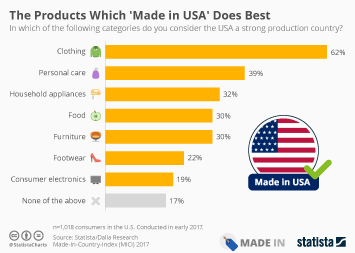 Infographic - MICI The Products Which Made in USA Does Best