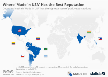 Infographic: Where 'Made in USA' Has the Best Reputation   Statista
