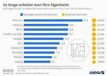 Infografik - Notwendige Nettoeinkommen für eine Immobilie in den 10 groessten Staedten Deutschlands