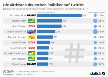 Infografik: Die aktivsten deutschen Politiker auf Twitter | Statista