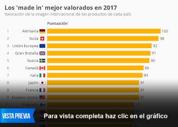 Infografía: Los países con los 'made-in' de mejor reputación   Statista