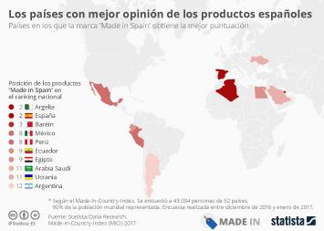 Infografía - ¿Dónde tienen mejor reputación los productos españoles?