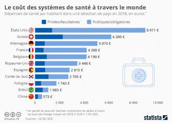 Infographie - depenses de sante par habitant dans le monde