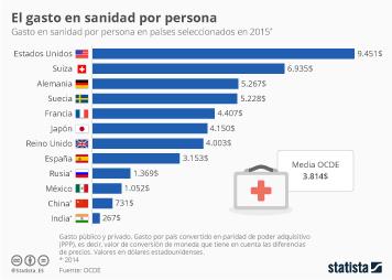 Infografía: El gasto en sanidad per cápita | Statista